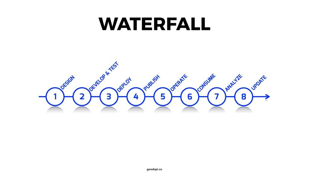 goodapi.co WATERFALL 1 DESIGN DEVELOP & TEST DE...