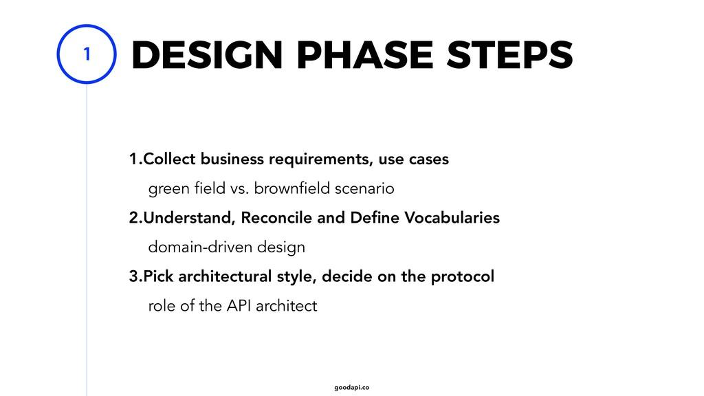 goodapi.co DESIGN PHASE STEPS 1.Collect busines...