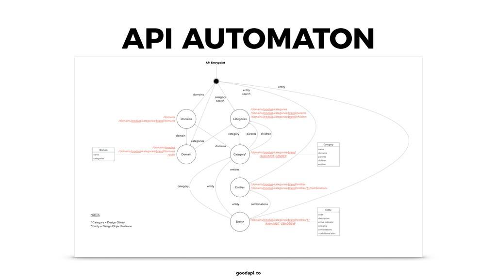goodapi.co API AUTOMATON
