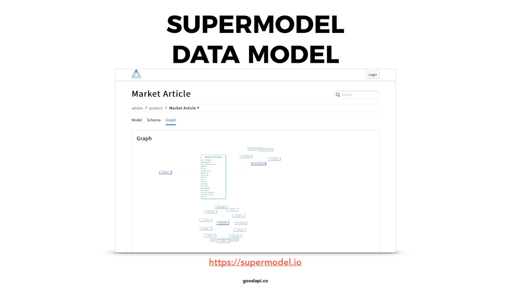 goodapi.co SUPERMODEL DATA MODEL https://superm...