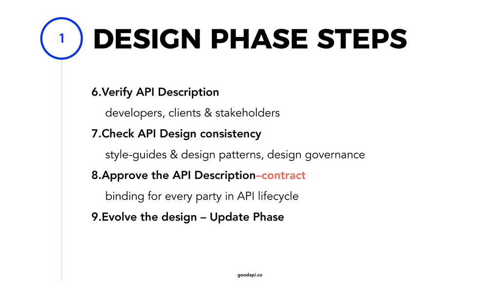 goodapi.co DESIGN PHASE STEPS 6.Verify API Desc...