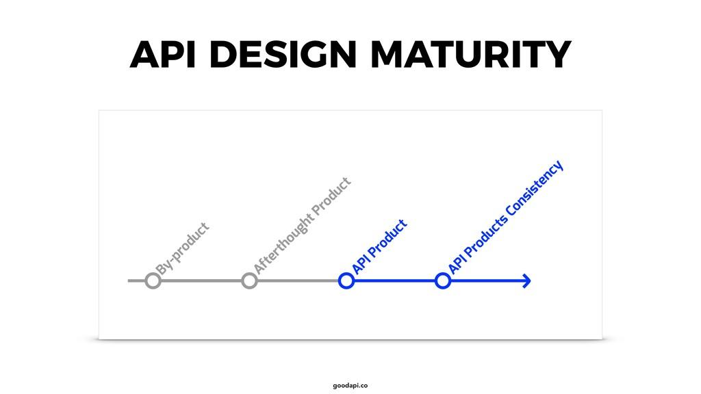 goodapi.co API DESIGN MATURITY