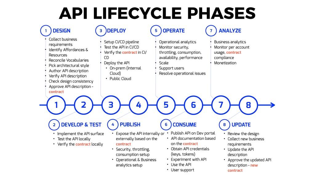 API LIFECYCLE PHASES 1 2 3 4 5 6 7 8 DESIGN • C...