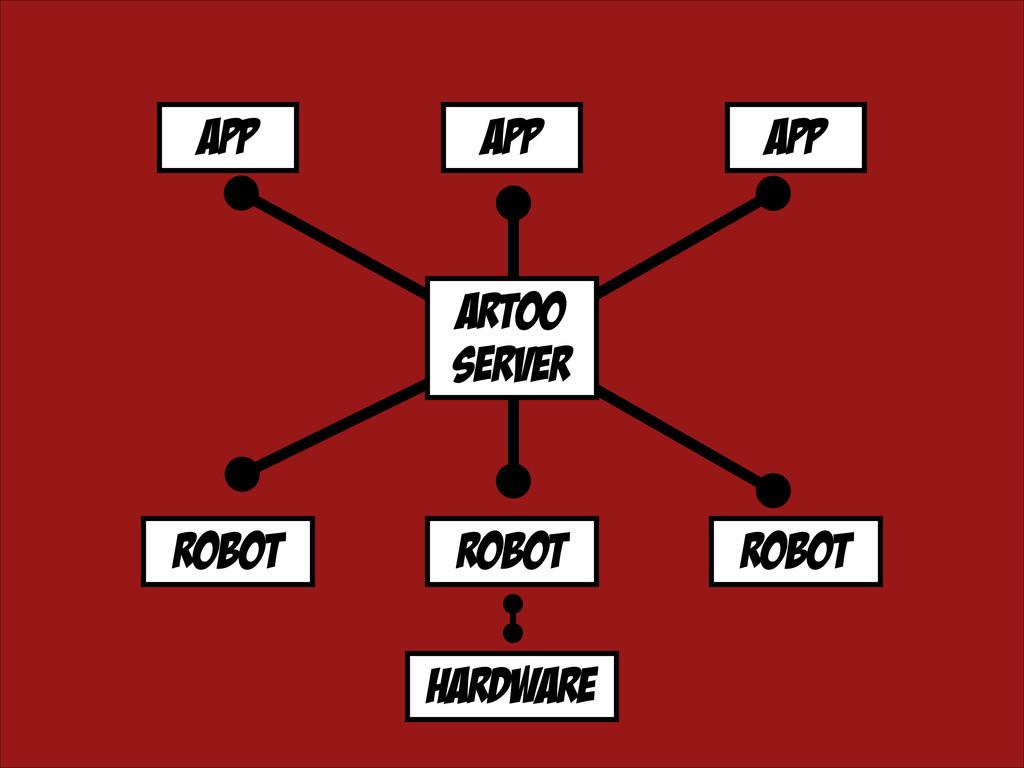 robot robot app app app robot artoo server hard...