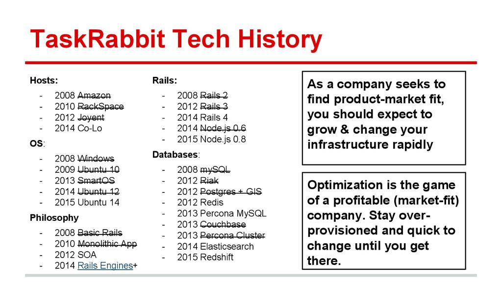 TaskRabbit Tech History Hosts: - 2008 Amazon - ...