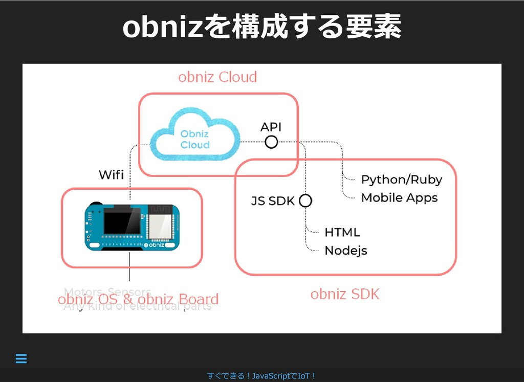 obnizを構成する要素 obnizを構成する要素 すぐできる︕JavaScriptでIoT︕...