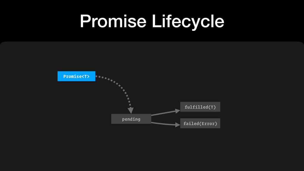 Promise Lifecycle pending fulfilled(T) failed(E...