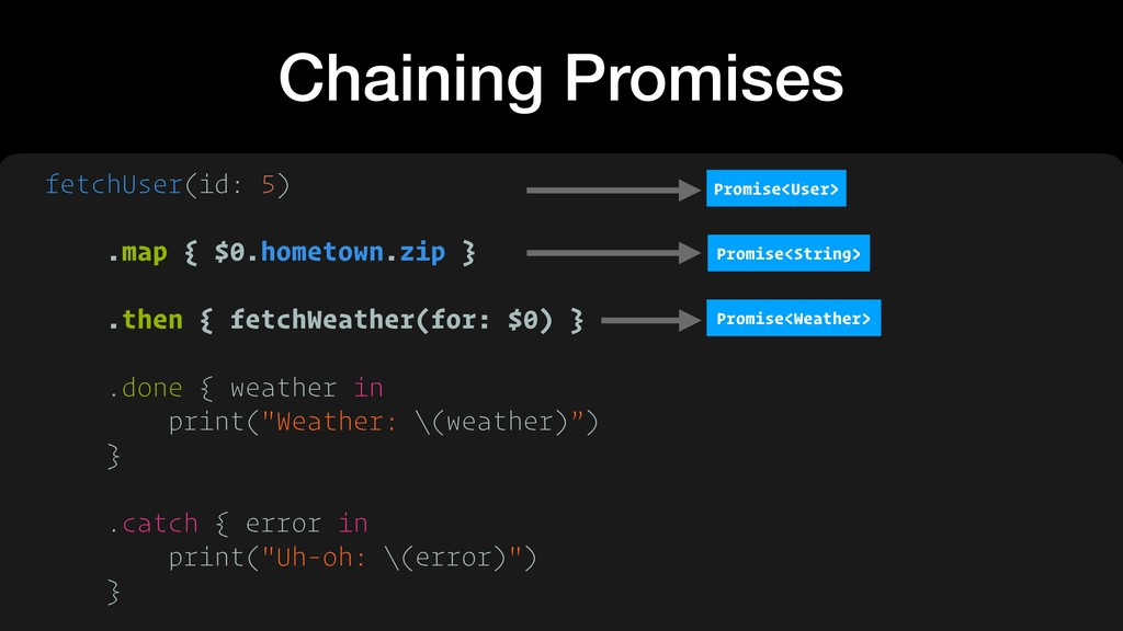 Chaining Promises fetchUser(id: 5)