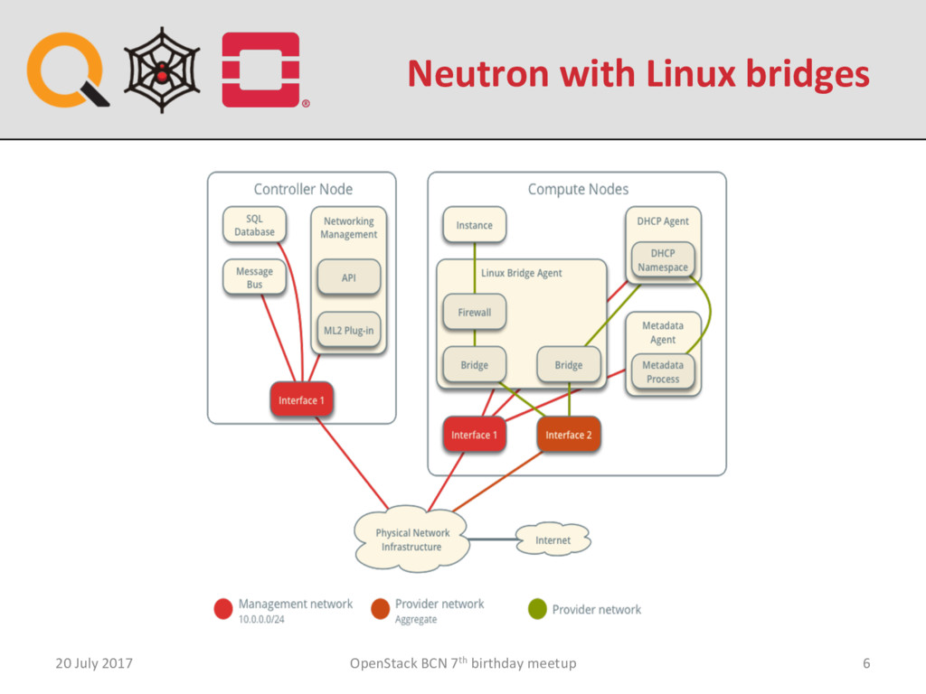 Neutron with Linux bridges 20 July 2017 OpenSta...