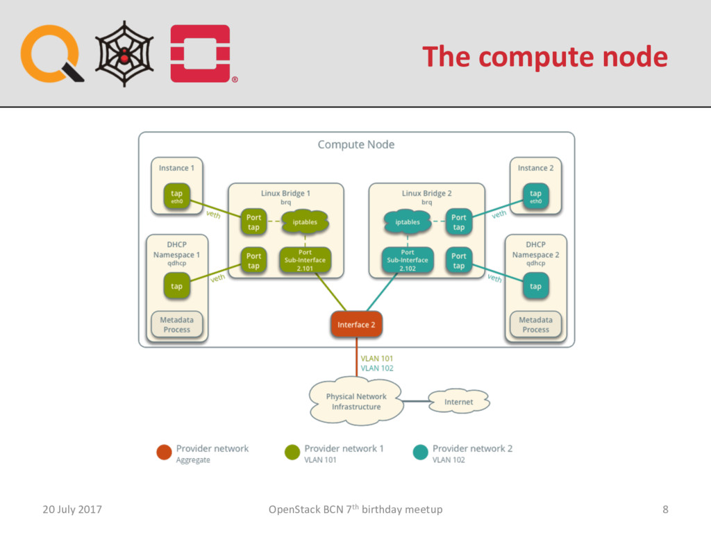 The compute node 20 July 2017 OpenStack BCN 7th...