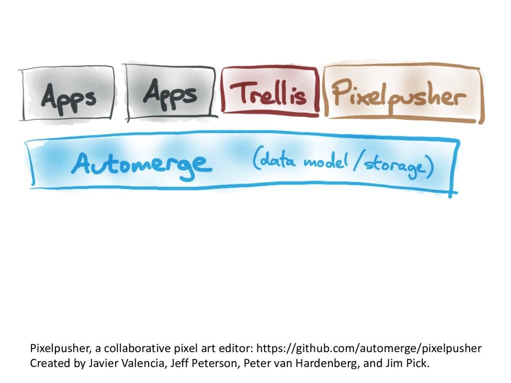 Pixelpusher, a collaborative pixel art editor: ...