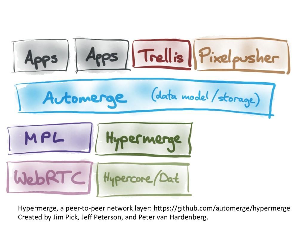 Hypermerge, a peer-to-peer network layer: https...