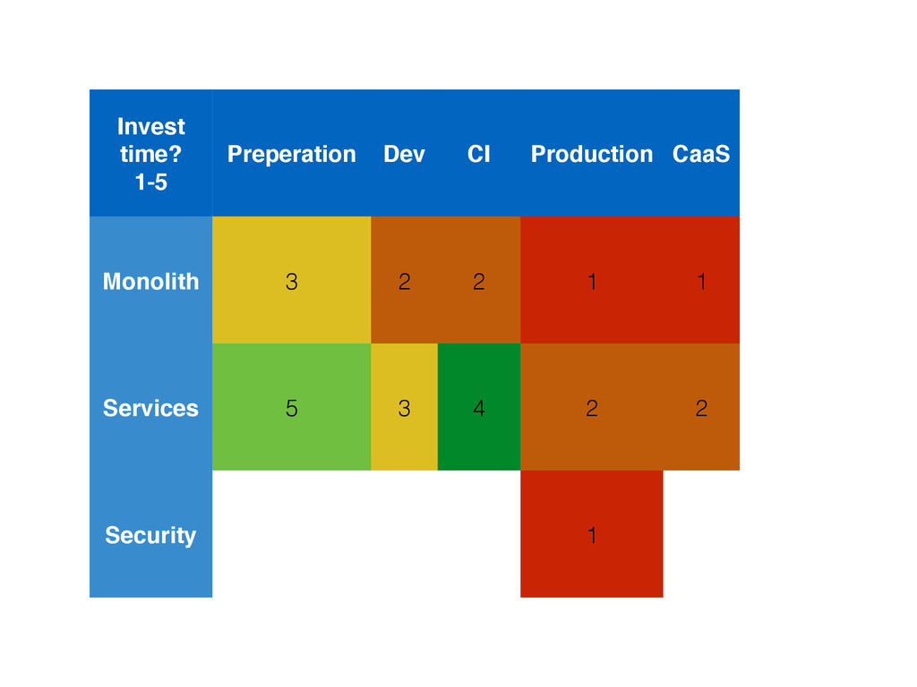 Invest time? 1-5 Preperation Dev CI Production ...