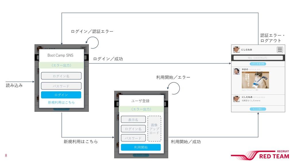 ログイン名 パスワード ログイン Boot Camp SNS 新規利⽤はこちら (エラー出⼒)...