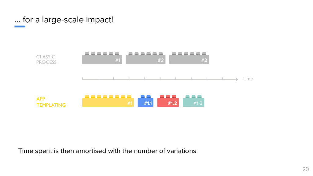 … for a large-scale impact! 20 Time spent is th...