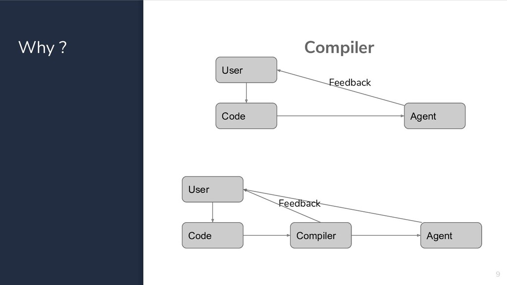 Why ? Compiler 9 Code Agent User Feedback Code ...