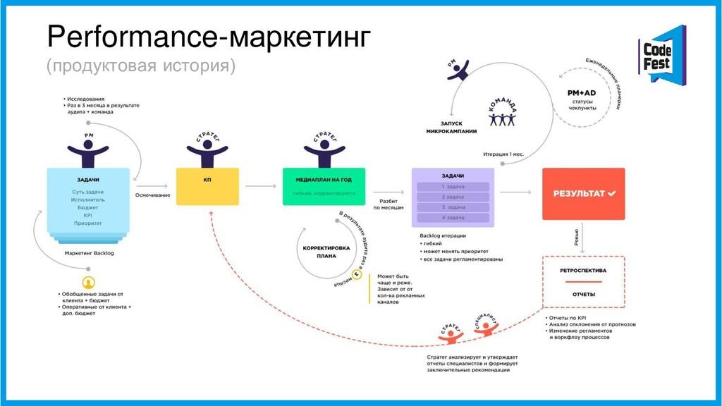 Performance-маркетинг (продуктовая история)