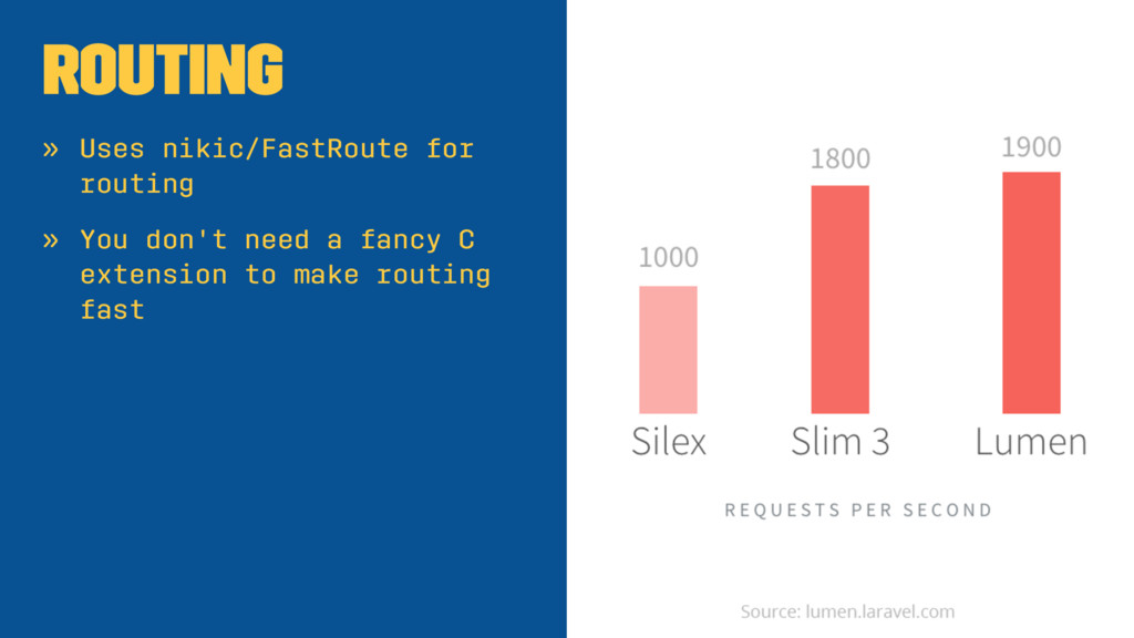 Routing » Uses nikic/FastRoute for routing » Yo...