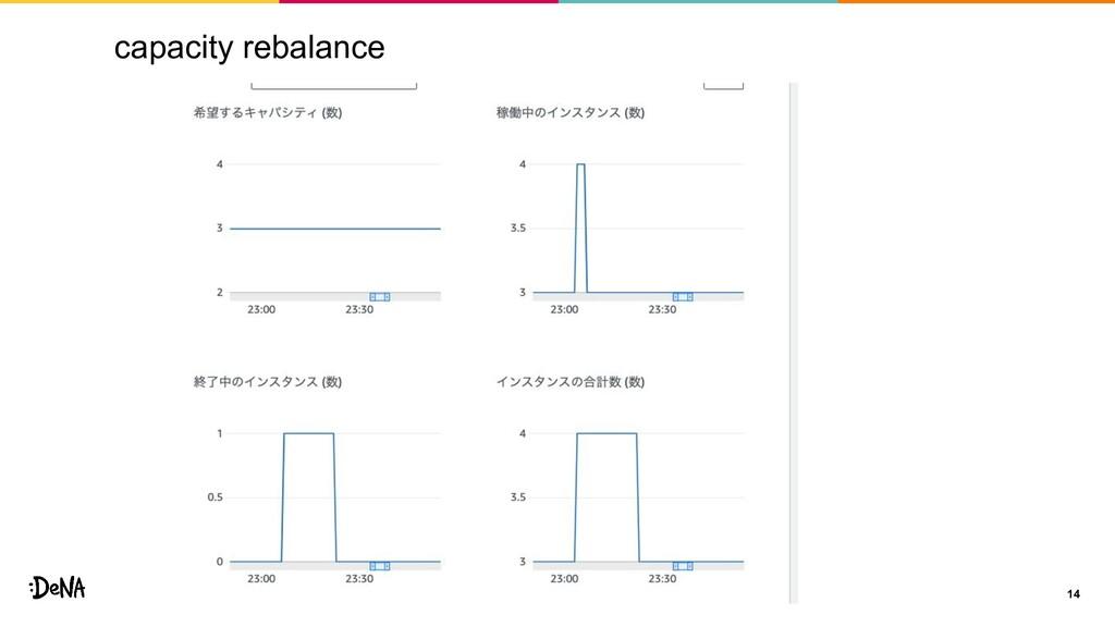 capacity rebalance 14