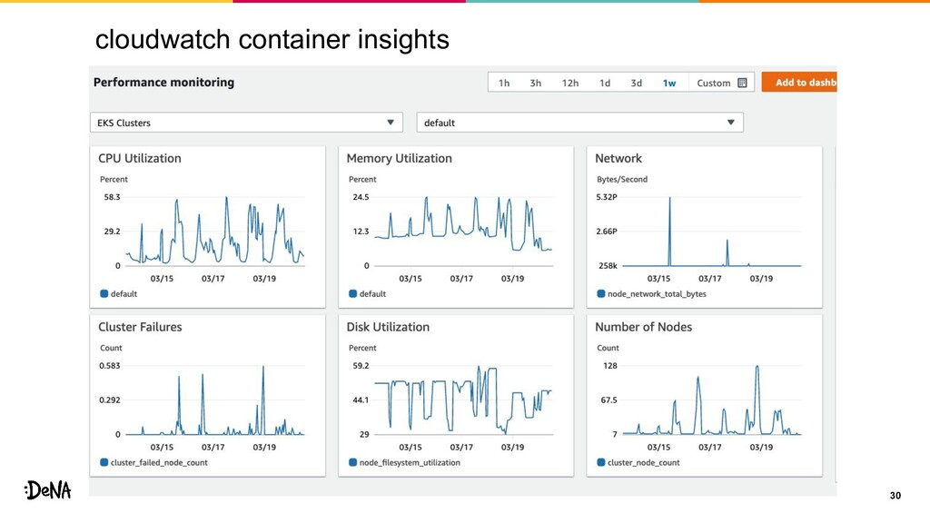 cloudwatch container insights 30