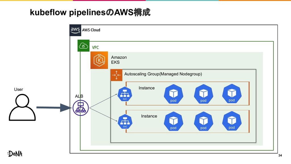 kubeflow pipelinesのAWS構成 34 User Amazon EKS Ins...