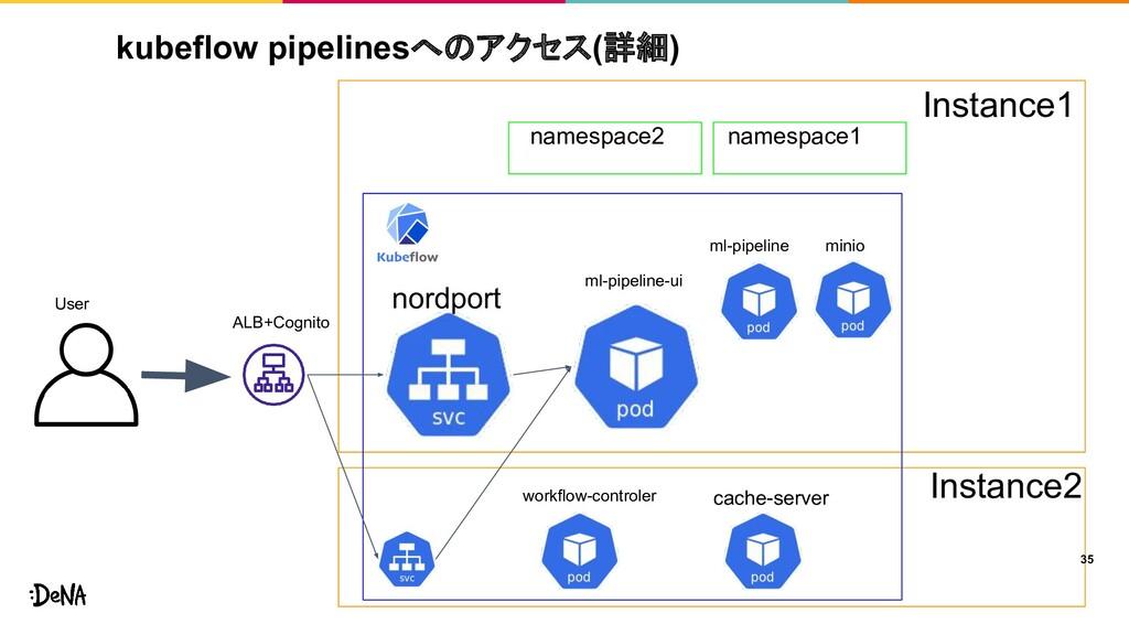 kubeflow pipelinesへのアクセス(詳細) 35 User Instance1 ...
