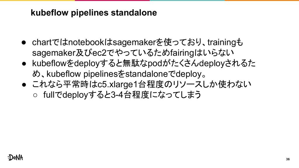 kubeflow pipelines standalone 36 ● chartではnoteb...