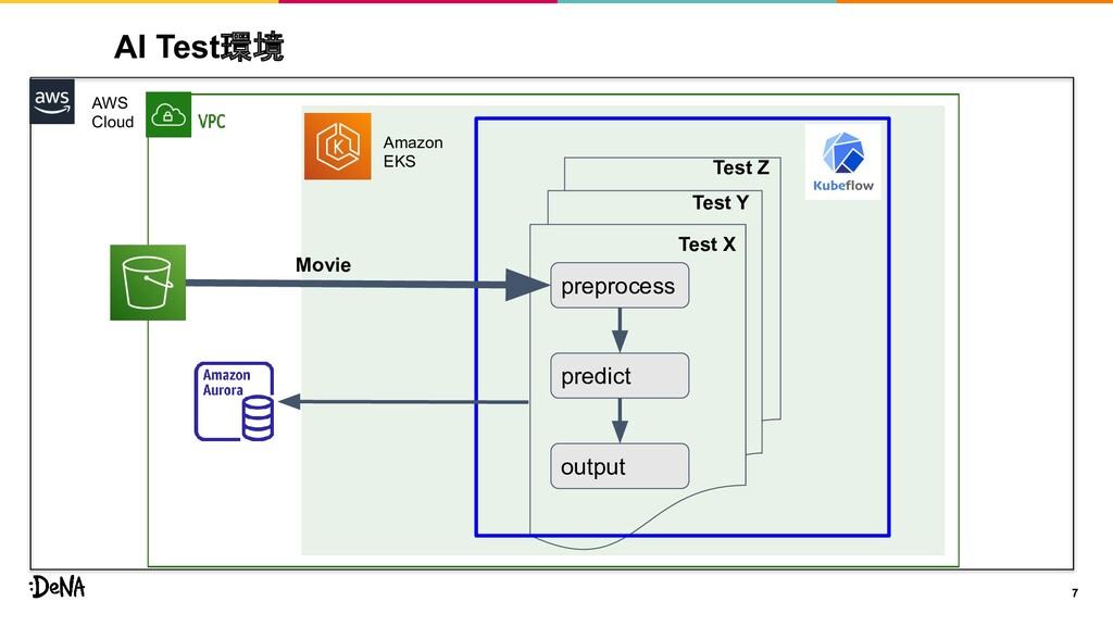 AI Test環境 7 7 Amazon EKS AWS Cloud preprocess p...