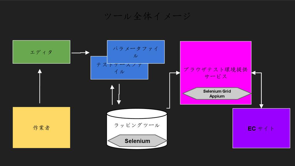 ブラウザテスト環境提供 サービス ツール全体イメージ テストケースファ イル パラメータファイ...