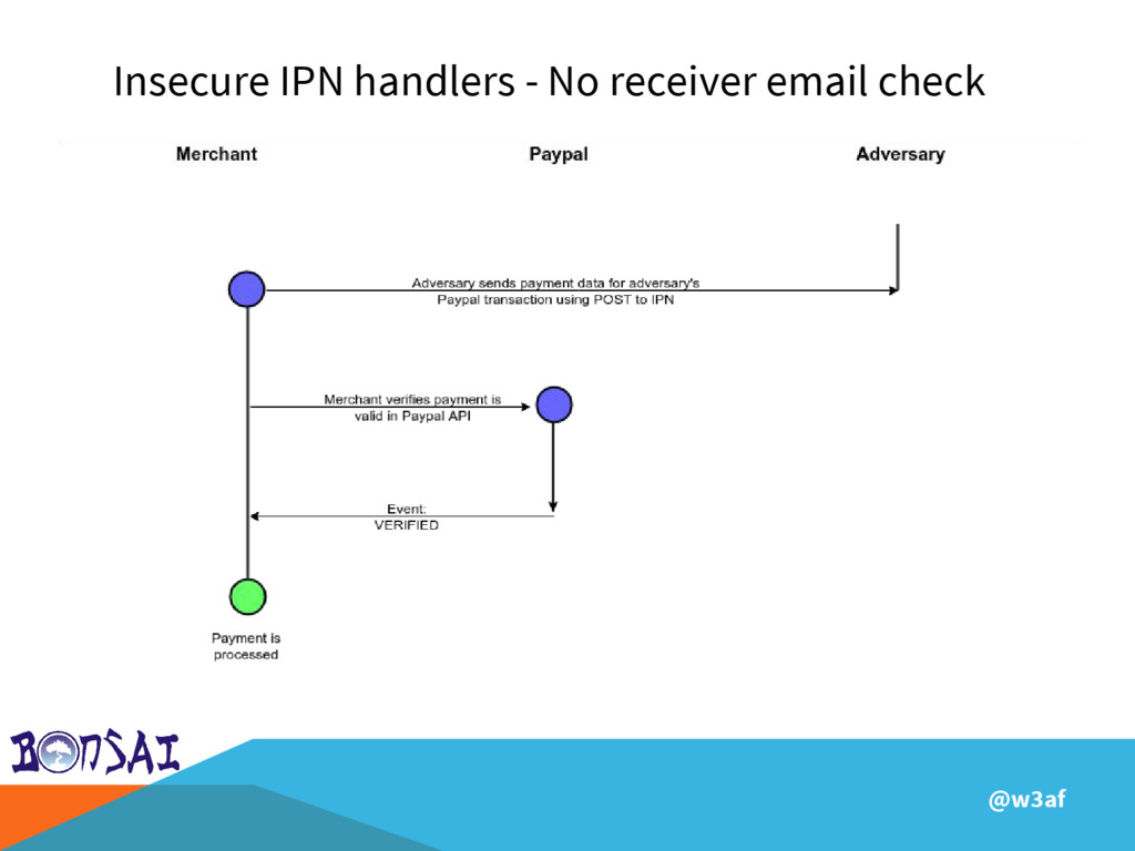 @w3af Insecure IPN handlers - No receiver email...
