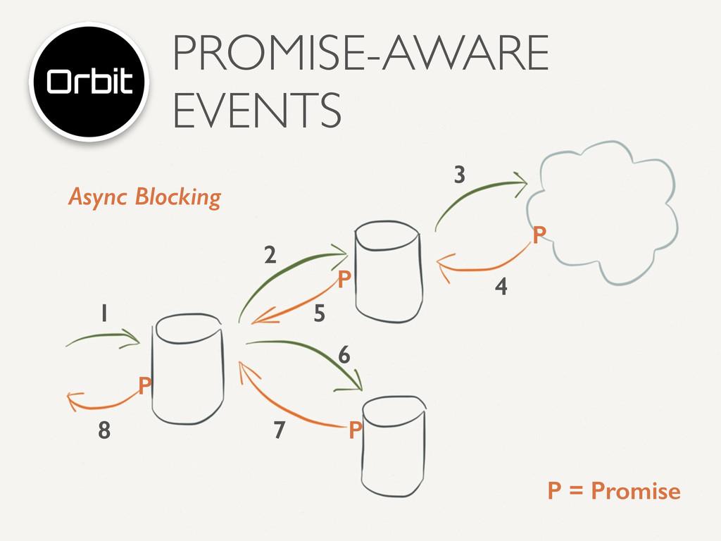 PROMISE-AWARE EVENTS 1 2 3 4 5 6 7 8 P P P P P ...