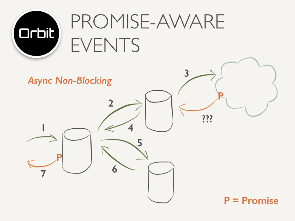 PROMISE-AWARE EVENTS 1 2 3 ??? 4 5 6 7 P = Prom...