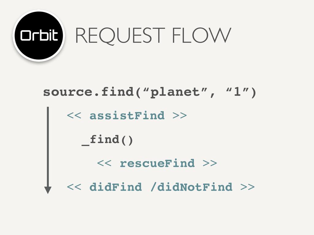 "REQUEST FLOW source.find(""planet"", ""1"") << assi..."
