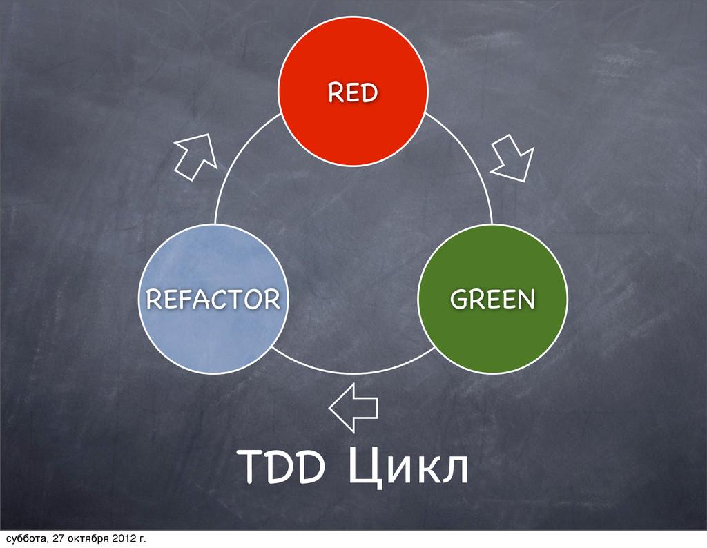 TDD Цикл REFACTOR GREEN RED суббота, 27 октября...