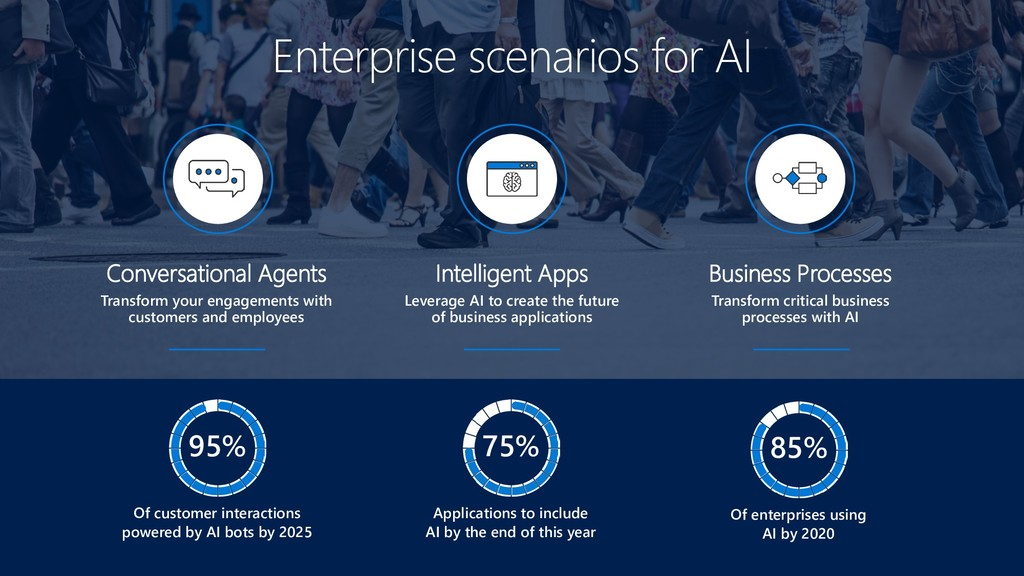 Intelligent Apps Leverage AI to create the futu...