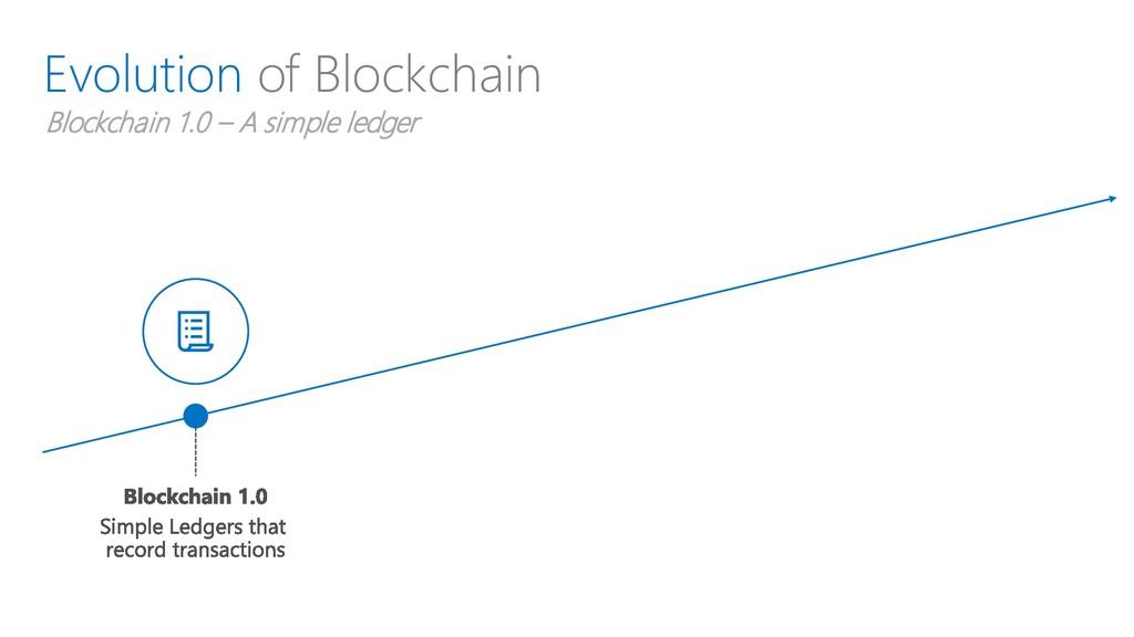 Evolution of Blockchain Blockchain 1.0 – A simp...