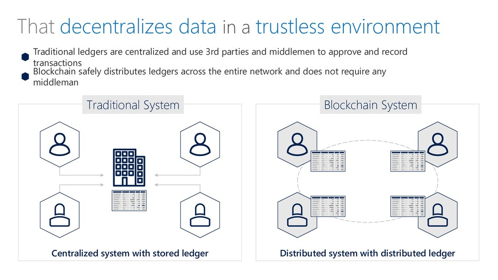 That decentralizes data in a trustless environm...