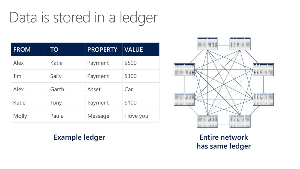 Data is stored in a ledger FROM TO PROPERTY VAL...