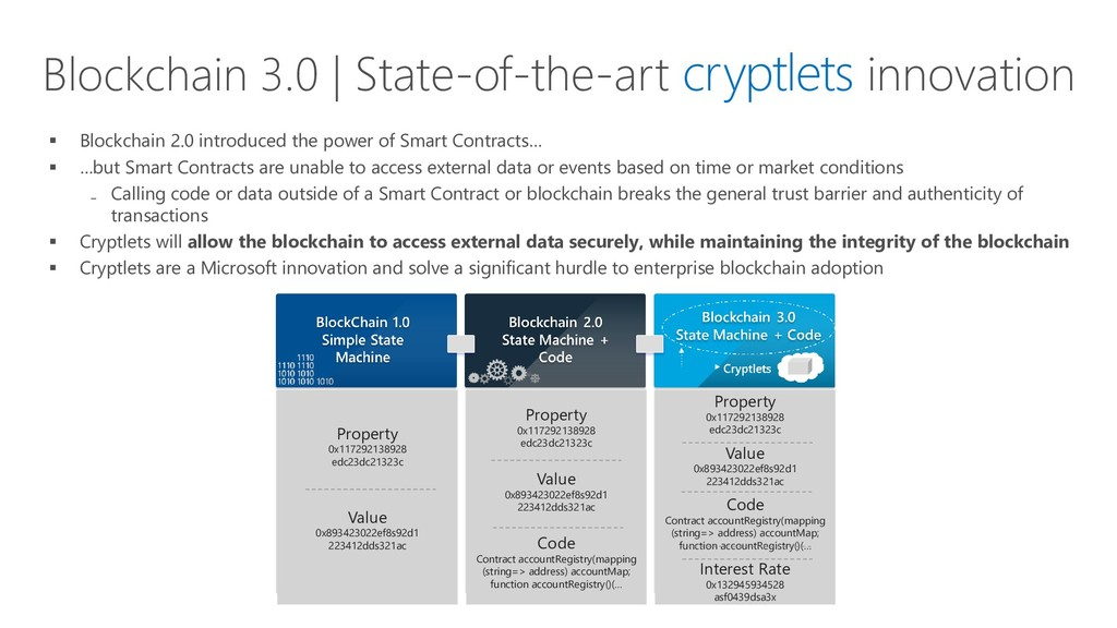 Blockchain 3.0 | State-of-the-art cryptlets inn...