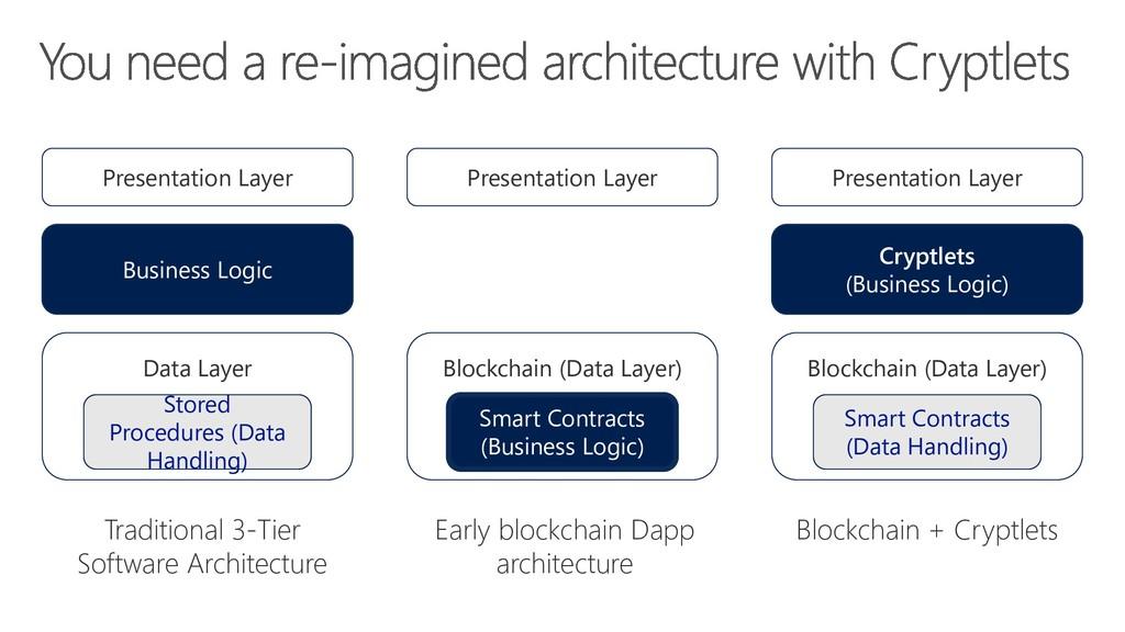 Blockchain + Cryptlets Cryptlets (Business Logi...