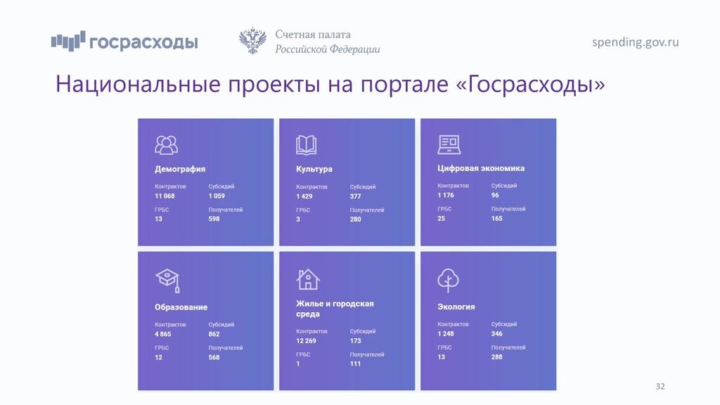 Национальные проекты на портале «Госрасходы» sp...