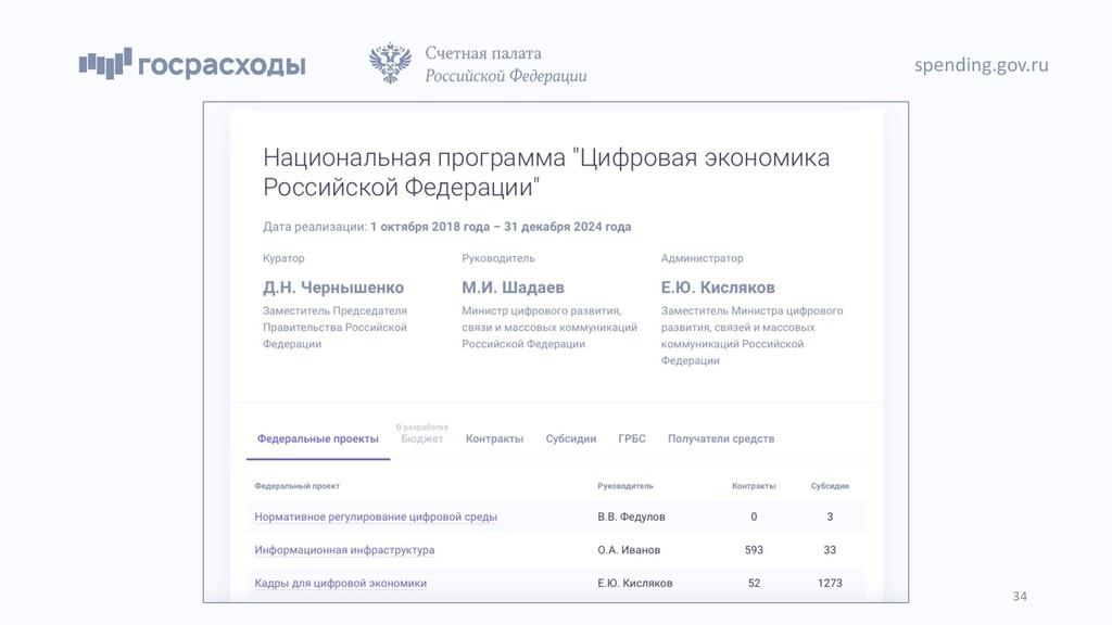 spending.gov.ru 34