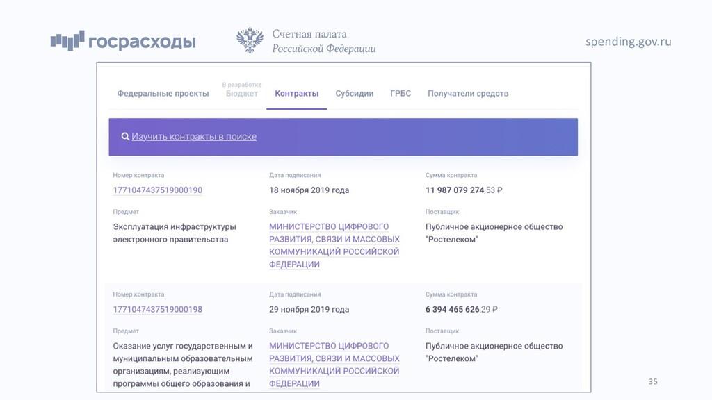 spending.gov.ru 35