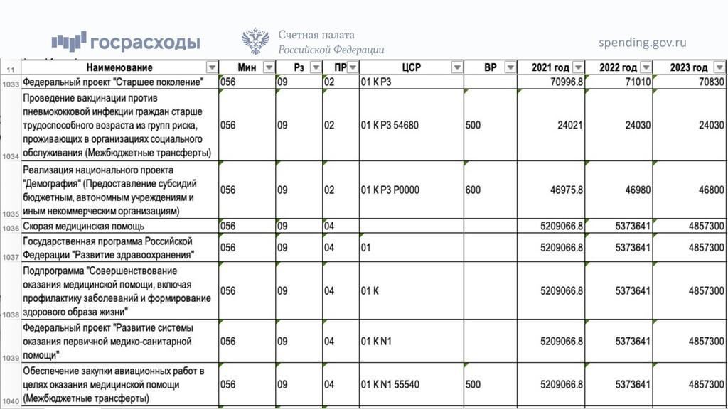 spending.gov.ru 47
