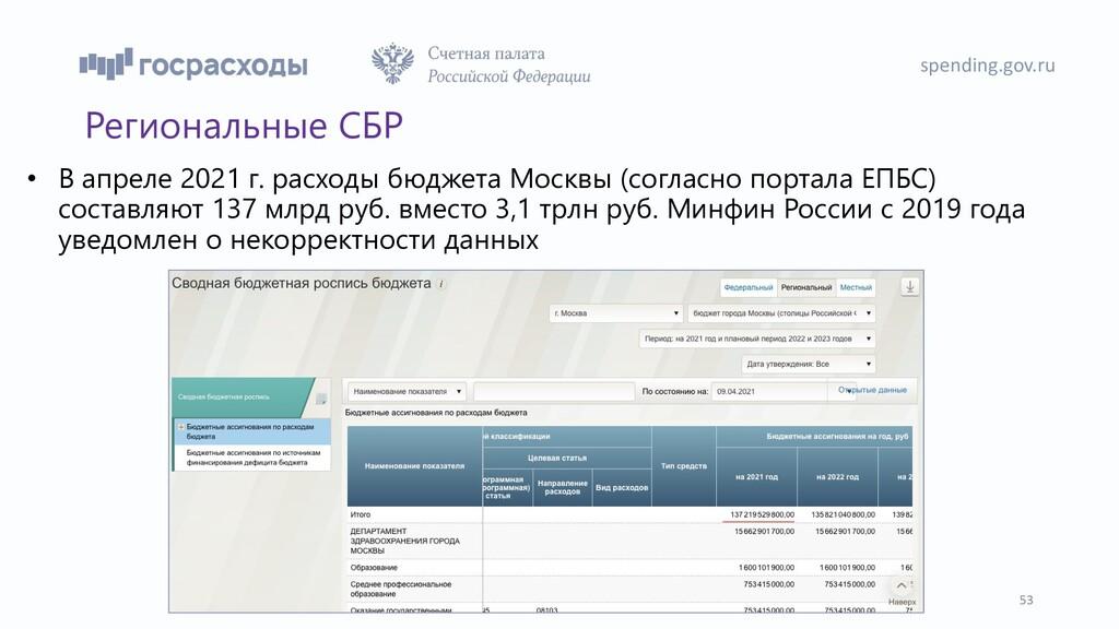 Региональные СБР spending.gov.ru 53 • В апреле ...