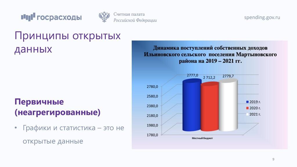 Принципы открытых данных Первичные (неагрегиров...