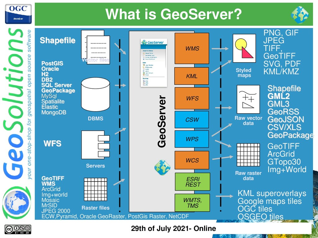 What is GeoServer? GeoServer WFS WMS PostGIS Or...