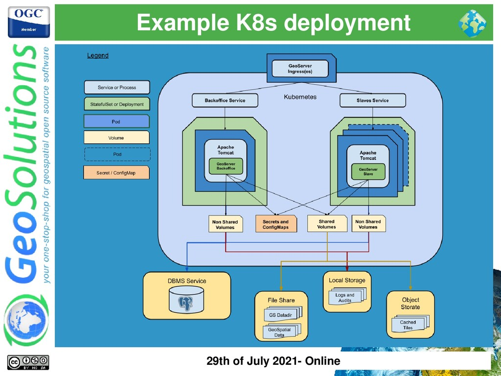 Example K8s deployment 29th of July 2021- Online