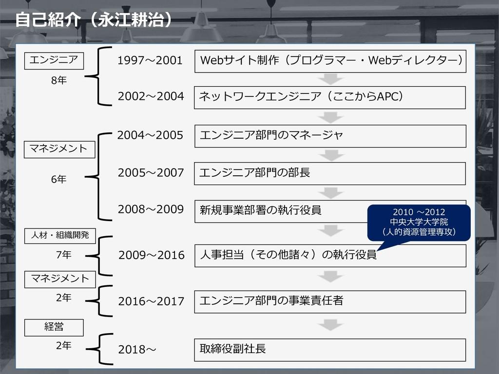 自己紹介(永江耕治) Webサイト制作(プログラマー・Webディレクター) 1997〜2001...