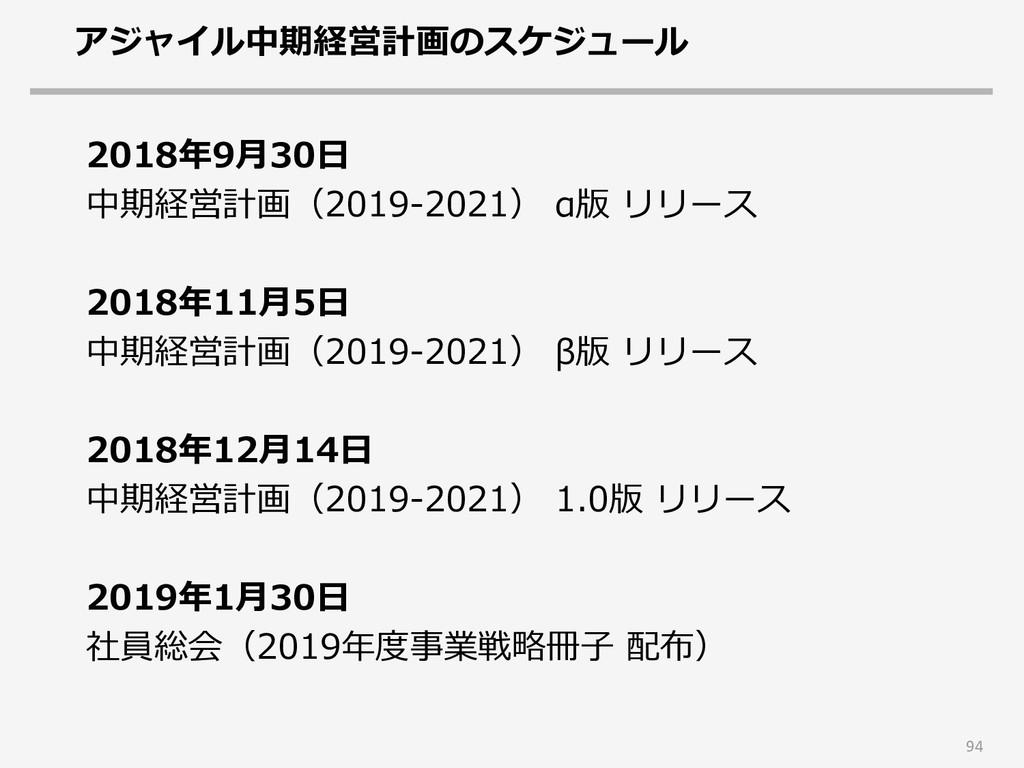 アジャイル中期経営計画のスケジュール 94 2018年9月30日 中期経営計画(2019-20...